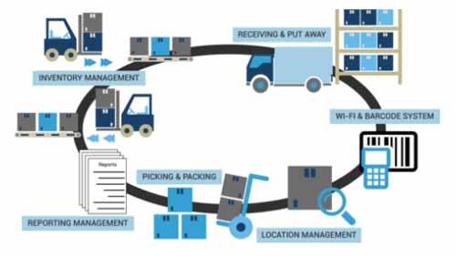 An illustration of how warehouse management software works