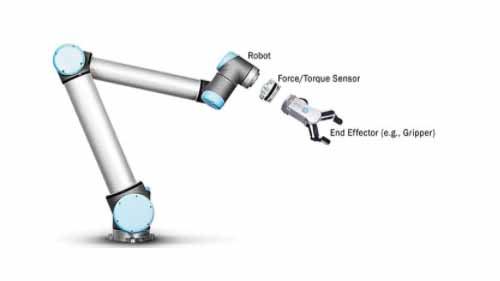 Sensor placement in a robot arm